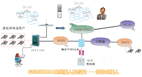 gsm无线接入性_