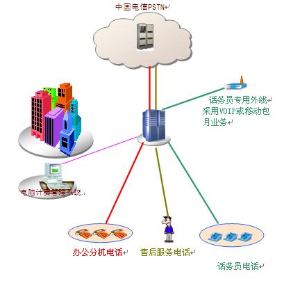 方案构造-集团电话,排队机